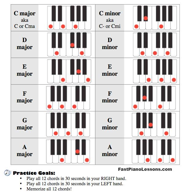 Piano 12 piano chords : 12 Piano Scales Related Keywords & Suggestions - 12 Piano Scales ...